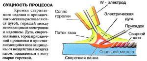Характеристика аргонодуговой сварки