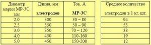Характеристика электродов MP-3C