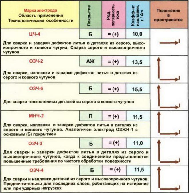 Характеристика марок электродов
