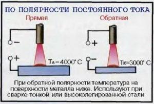 Характеристика сварки при обратной полярности