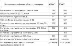 Характеристики арматуры А500С