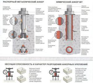 Химические и механические анкера
