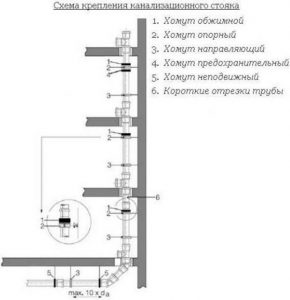 Использование хомутов для крепления канализационного стояка