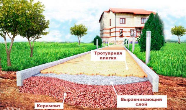 Использование керамзита для покрытия парковых дорожек
