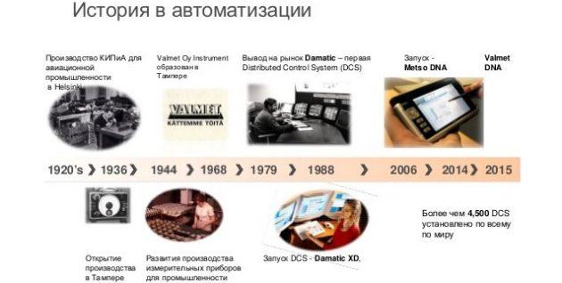 История компании Valmet