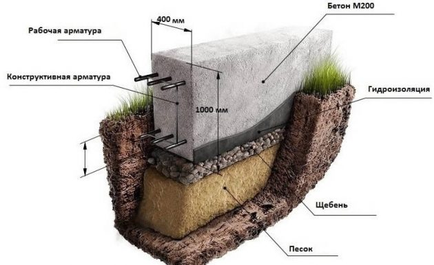 Изоляция фундамента бани из газоблока