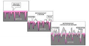Как работает грунтовка Бетоноконтакт