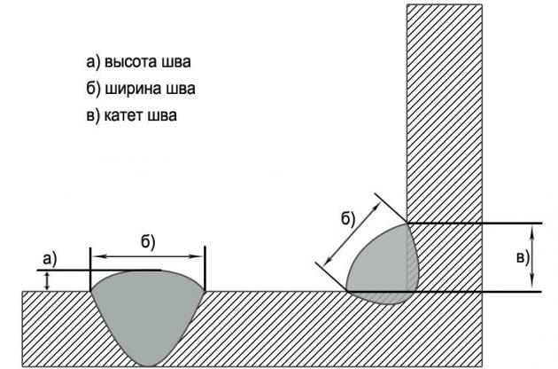 Катет и другие характеристики сварного шва
