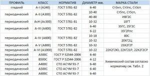 Классификация арматуры ГОСТ 52544-2006
