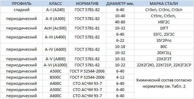 Классификация арматуры ГОСТ 5781-82