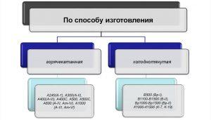 Классификация арматуры по способу изготовления