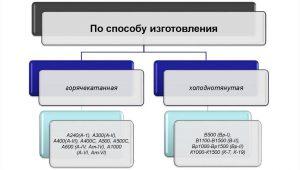 Классификация арматуры по способу производства