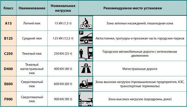 Классификация канализационных люков по классу нагрузки