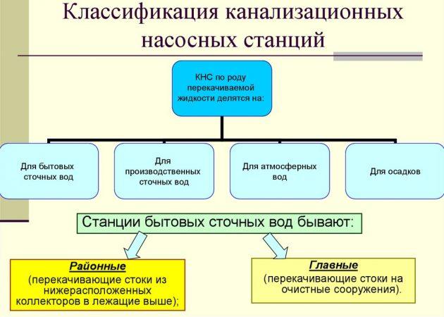 Классификация канализационных насосных станций