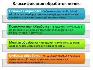 Классификация обработок почвы в зависимости от глубины вспашки грунта
