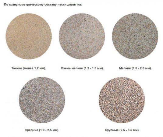 Классификация песка по гранулометрическому составу