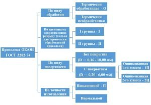 Классификация вязальной проволоки