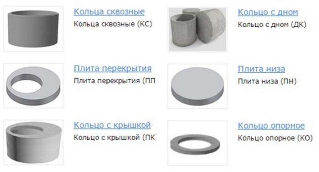 Классификация железобетонных колец