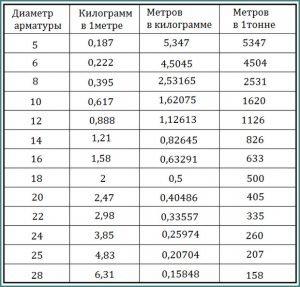 Количество метров арматуры в тонне