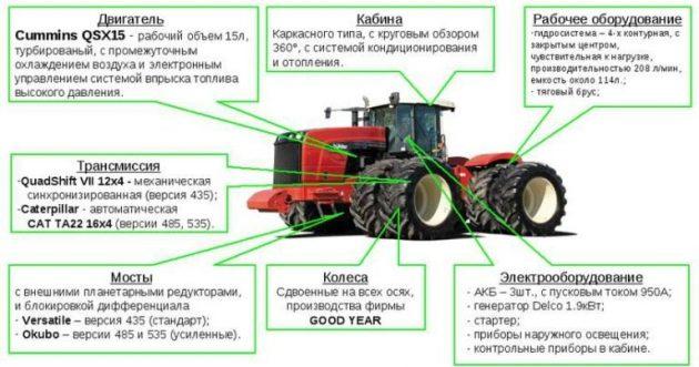 Комплектация трактора Buhler Versatile 2375