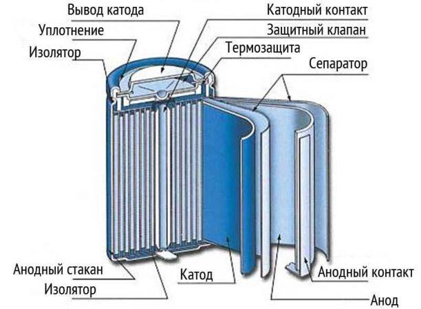 Конструкция никель-металлогидридных аккумуляторов