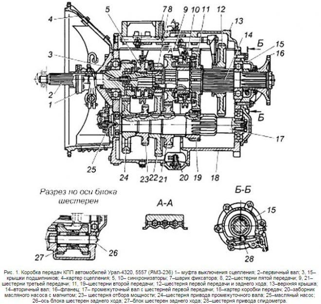 Коробка передач Урал 5557