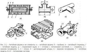 Литейная форма и ее элементы