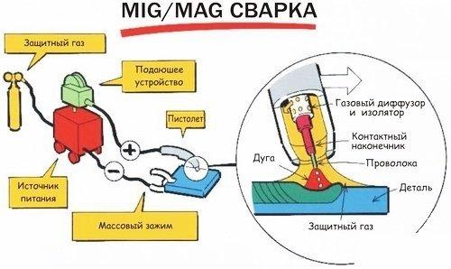 MIG-MAG сварка - схема