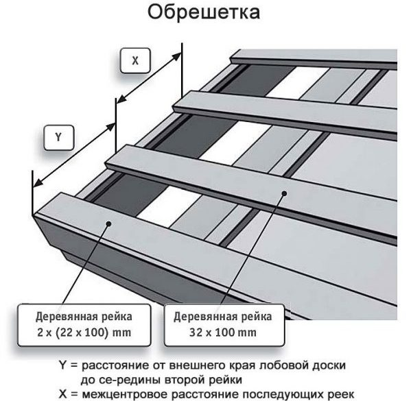 Монтаж обрешётки под металлочерепицу