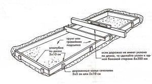Монтаж опалубки бетонной дорожки