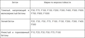 Морозостойкость бетона от F25 до F1000
