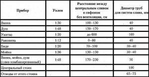 Необходимые уклоны и диаметры труб для слива