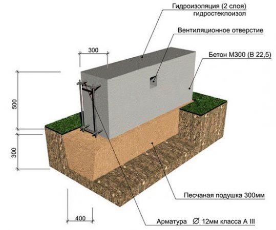 Незаглубленный ленточный фундамент - схема