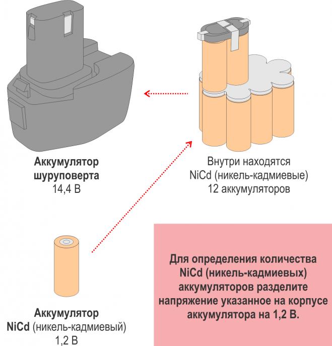Никель-кадмиевые аккумуляторы шуруповертов
