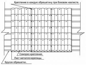 Одна из рекомендуемых схем крепления листов металлочерепицы на обрешетку