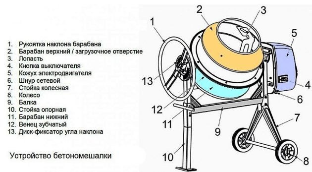 Основные элементы бетономешалки
