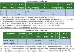 Основные характеристики латуни