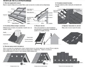 Основные правила по монтажу металлочерепицы