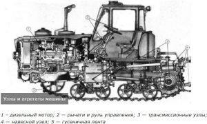 Основные узлы трактора Т-150