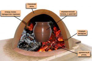 Печь для литья латуни
