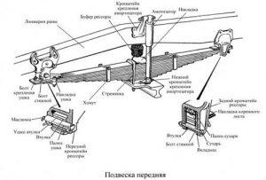 Передняя подвеска КАМАЗ 65117