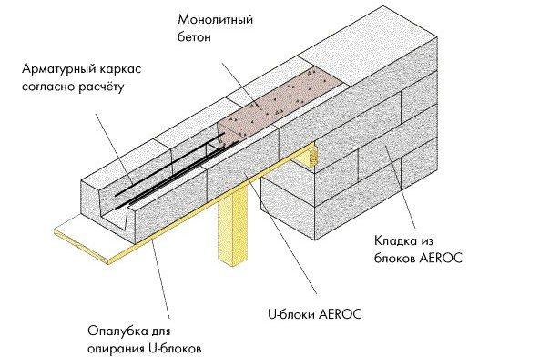 Перемычка из U-блоков - монтаж