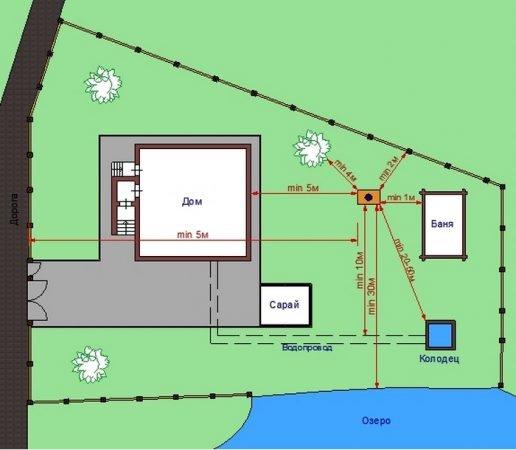 План участка для установки септика