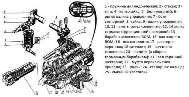 Планетарный редуктор ВОМ МТЗ-82
