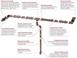 Пластиковая водосточная система - элементы и комплектующие
