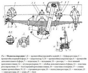 Подвеска передняя Урал 5557 - схема
