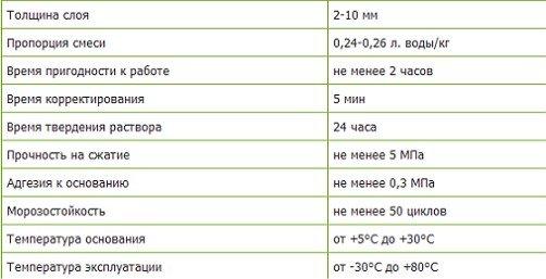 Показатели зимнего клея для газобетона