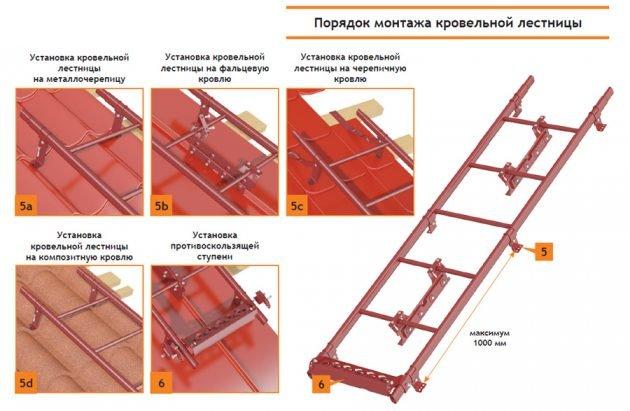 Порядок монтажа кровельной лестницы