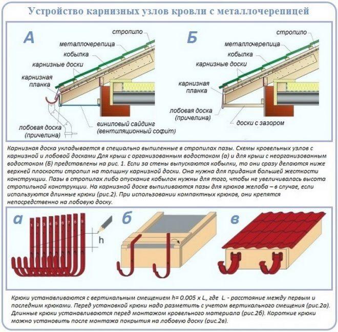 Пошаговая схема устройства карнизных узлов