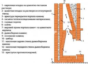 Правила кладки шамотного кирпича по этапно